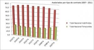 Asalariados EPA 4T2015